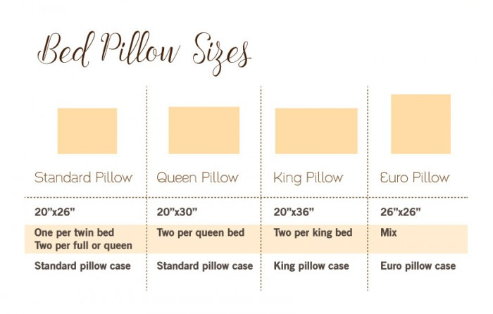 Standard Decorative Pillow Dimensions : Bed Pillow Size Chart Pictures to Pin on Pinterest - PinsDaddy